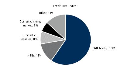 Sound asset growth of the PFAs