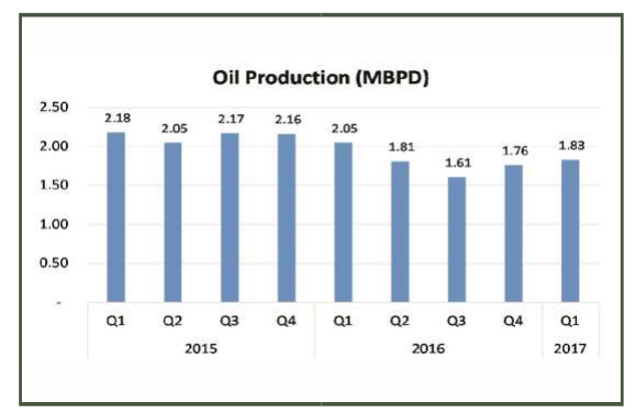How the oil and non-oil sector fared in the first quarter of 2017