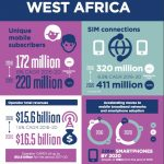 WEST AFRICA HOLDS THE KEY IN AFRICA TO AFRICA'S $57 BILLION MOBILE GROWTH