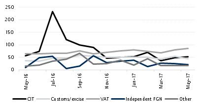 Continuing struggle over non-oil revenue