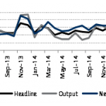 Purchasing Managers' Index 04 May 2015: April 2015; Comfortably above water