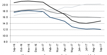 A further decline in m/m inflation