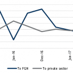 These are the claims of the monetary system (the CBN and the banks combined) on both the FGN and the private sector, which includes the state governments. From the chart we can see the modest growth of lending to the private sector, together with the swings in claims on the FGN. The broader trend in money and credit aggregates has been a sharp increase in the net foreign assets of the system since Q2 2017, reflecting investor confidence in the economy.