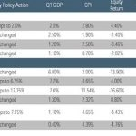 NSR H2 2018 (1) – Supportive Global Monetary Policy to Consolidate Global Growth Over 2018